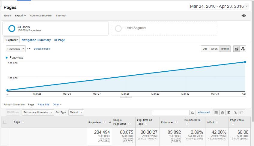 mesečna poseta sajta 200,000