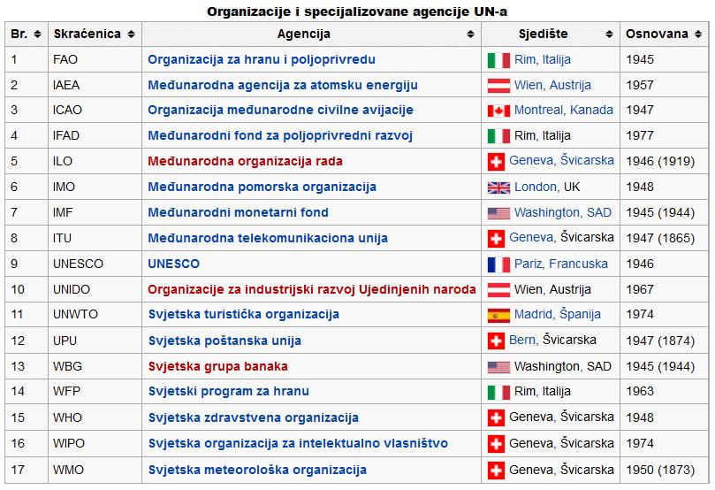 vlasništvo ujedinjenih naroda