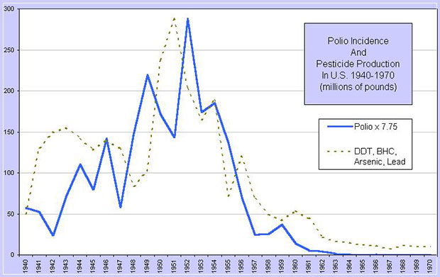 polio-incidence