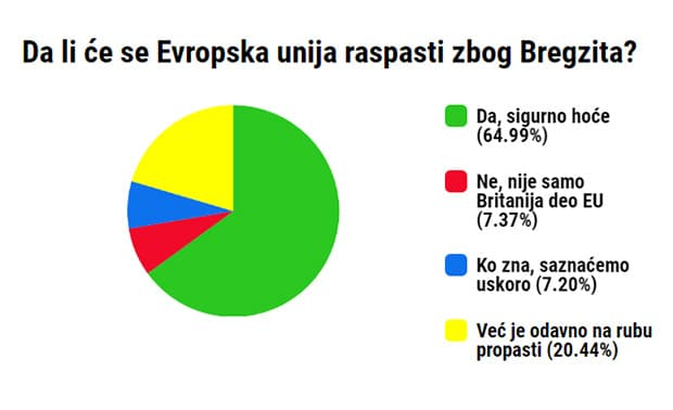 anketa-raspad-evropske-unije
