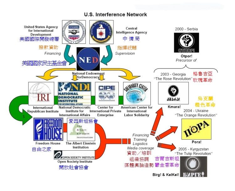 U.S. Interference Network